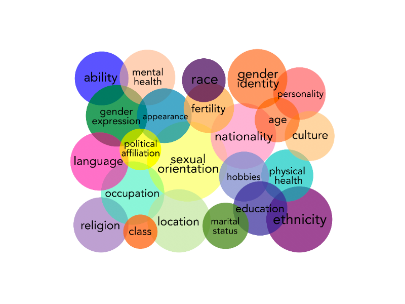 Why Diversity & Inclusion matters in organisational culture